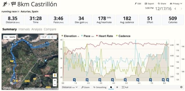 Análisis 8 km Castrillón